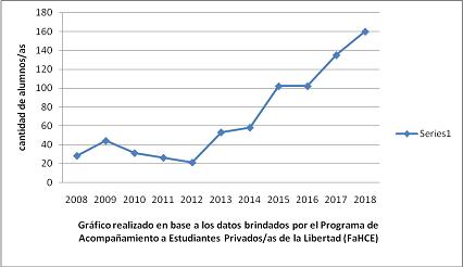 """Evolución  inscripto/as a las carreras de Sociología e Historia (FaHCE) 2008-2018"""""""